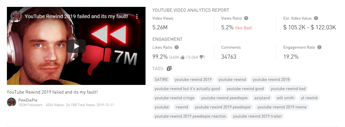YouTube Rewind 2019 failed and its my fault! - Video analytics