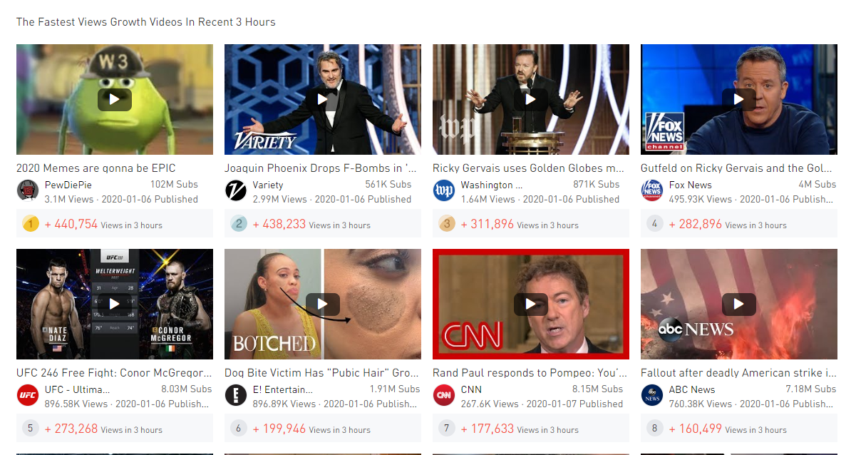 5. Noxinfluencer Fastest Views Growth Videos in Rencet 3 hours - Trending YouTube Video