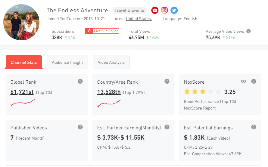 1. The Endless Adventure YouTube Channel Statistics - Noxinfluencer