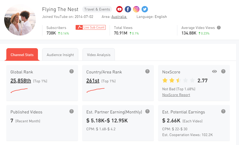2.Fly the nest YouTube Channel Statistics - Noxinfluencer