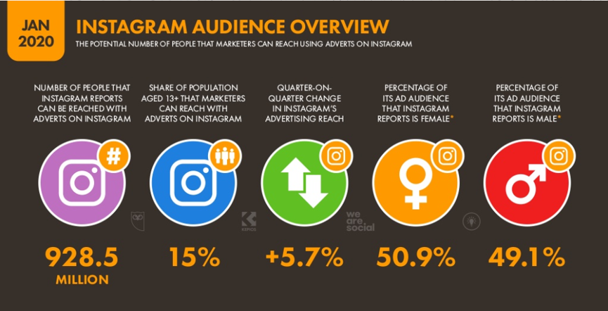1.Instagram Audience Overview