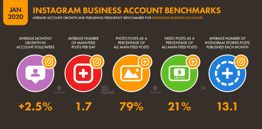 5.Instagram Business Account Benchmarks