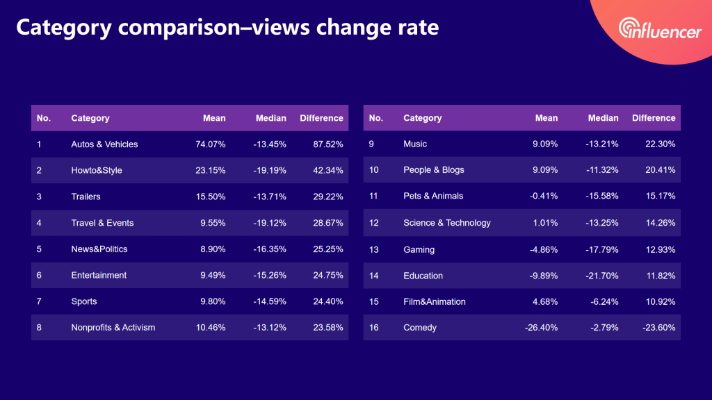 micro-YouTubers views change rate of each category——2020 influencer marketing report by Noxinfluencer