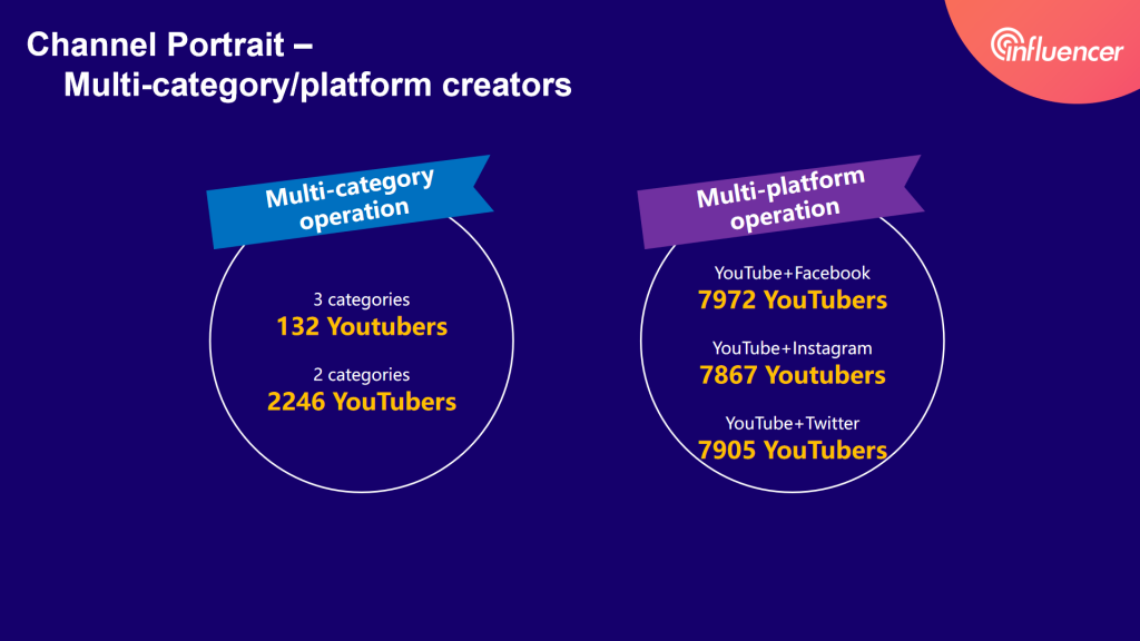 multi-platform creators and multi-category creators——2020 influencer marketing report by Noxinfluencer