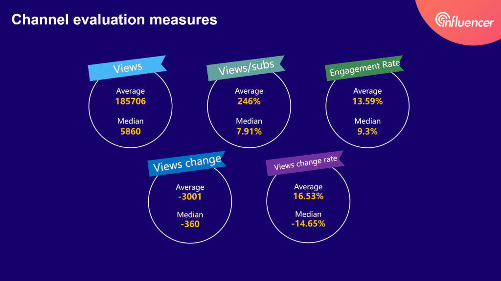micro-YouTubers stats measures——2020 influencer marketing report by Noxinfluencer