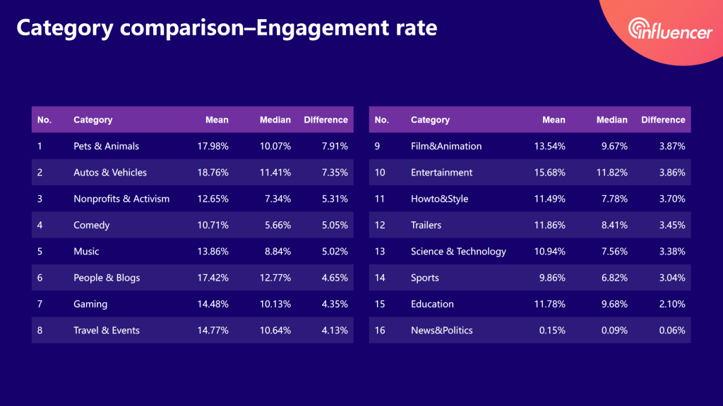 micro-YouTubers engagement rate of each category——2020 influencer marketing report by Noxinfluencer