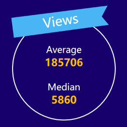 micro-YouTubers average views——2020 influencer marketing report by Noxinfluencer
