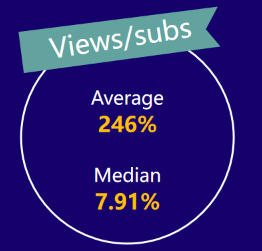 micro-YouTubers average views/subs——2020 influencer marketing report by Noxinfluencer