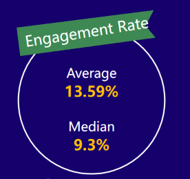micro-YouTubers engagement rate——2020 influencer marketing report by Noxinfluencer