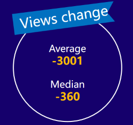 micro-YouTubers views change——2020 influencer marketing report by Noxinfluencer