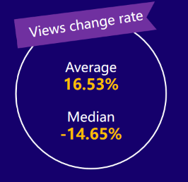 micro-YouTubers views change rate——2020 influencer marketing report by Noxinfluencer